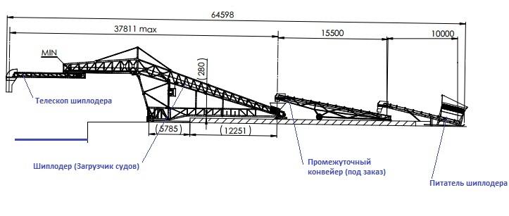Размеры системы конвейеров при погрузке судов