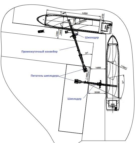 Схема загрузки судов